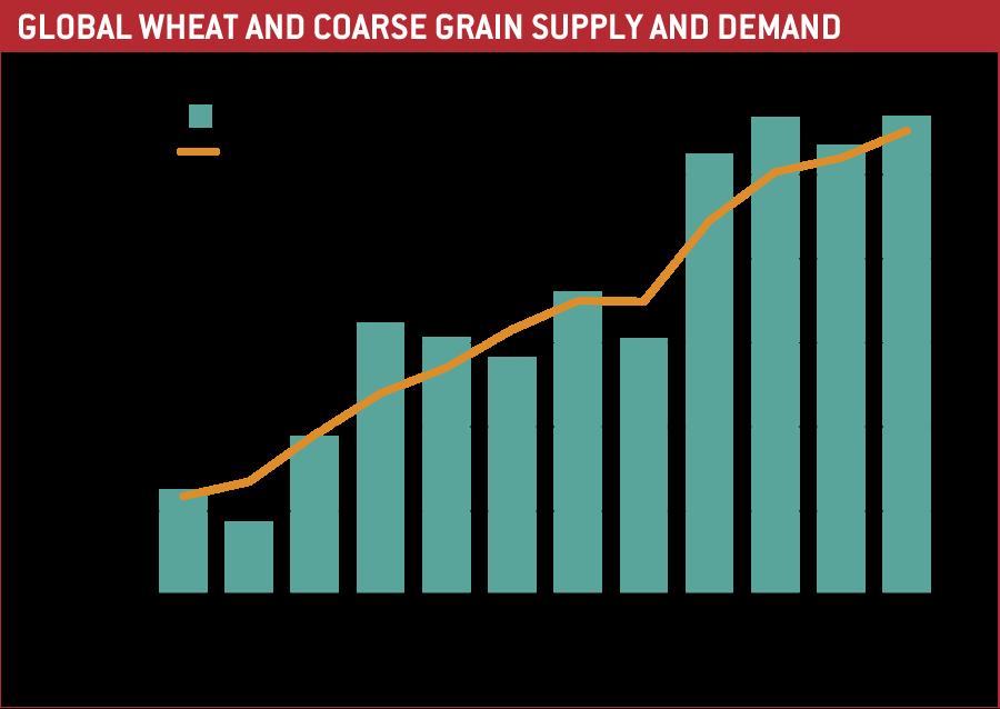 Global wheat demand chart
