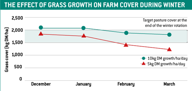 effect of grass growth on farm cover during winter graph