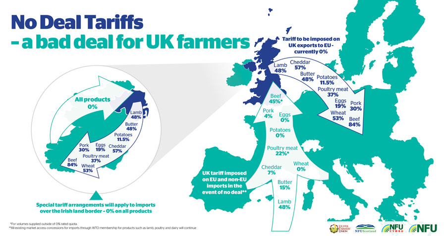 Chart illustrating how no-deal tariffs could be a bad deal for UK farmers