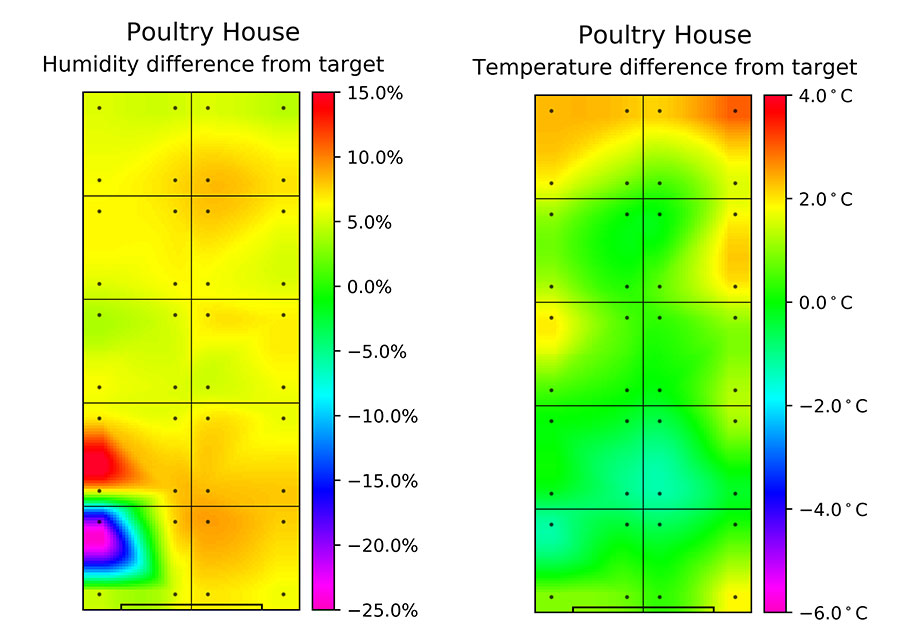 Graphs of poultry shed heat