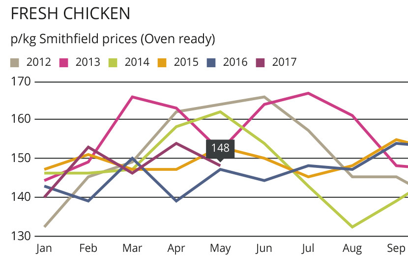Chicken meat output continues to soar
