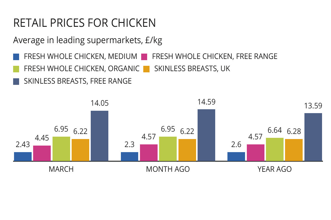 Market Trends: Record poultry production