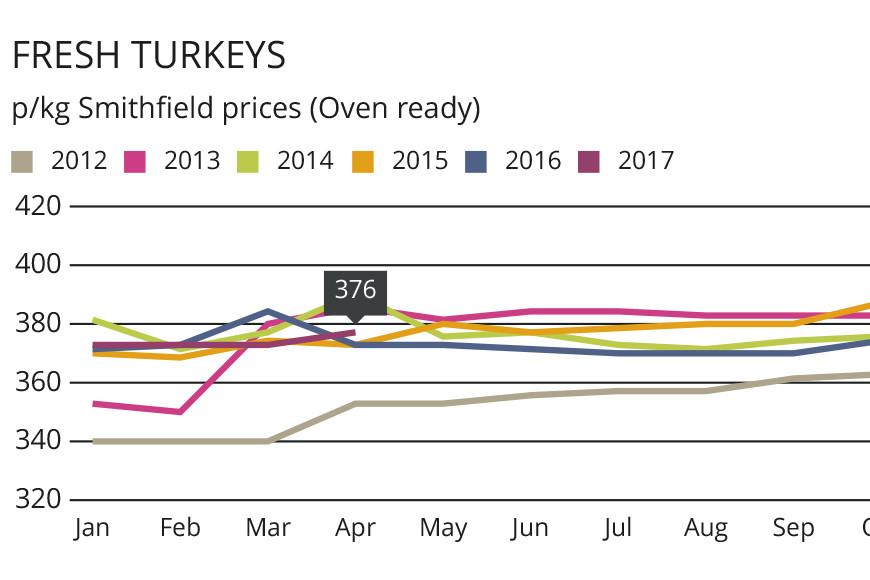 Bigger turkeys boost output