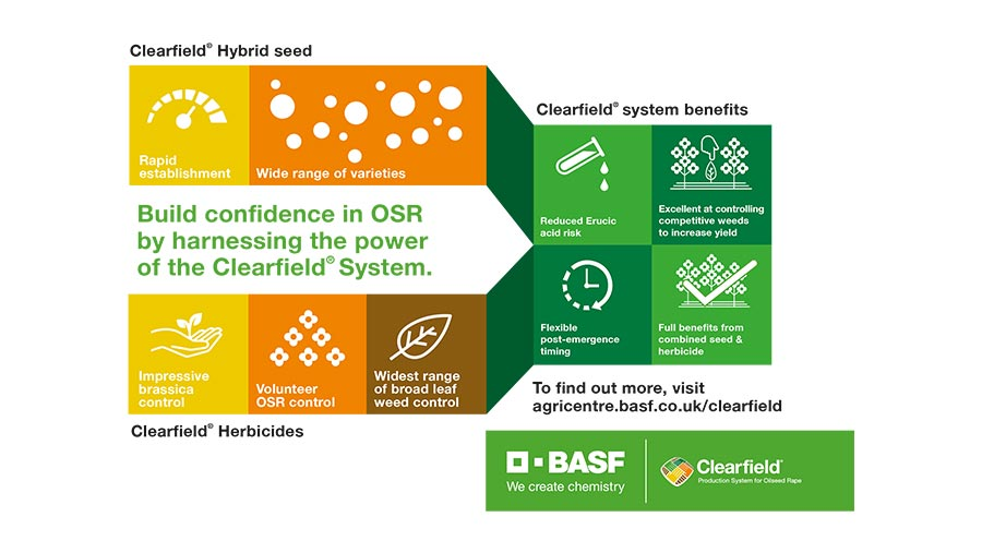Clearfield infographic-Hybrid system