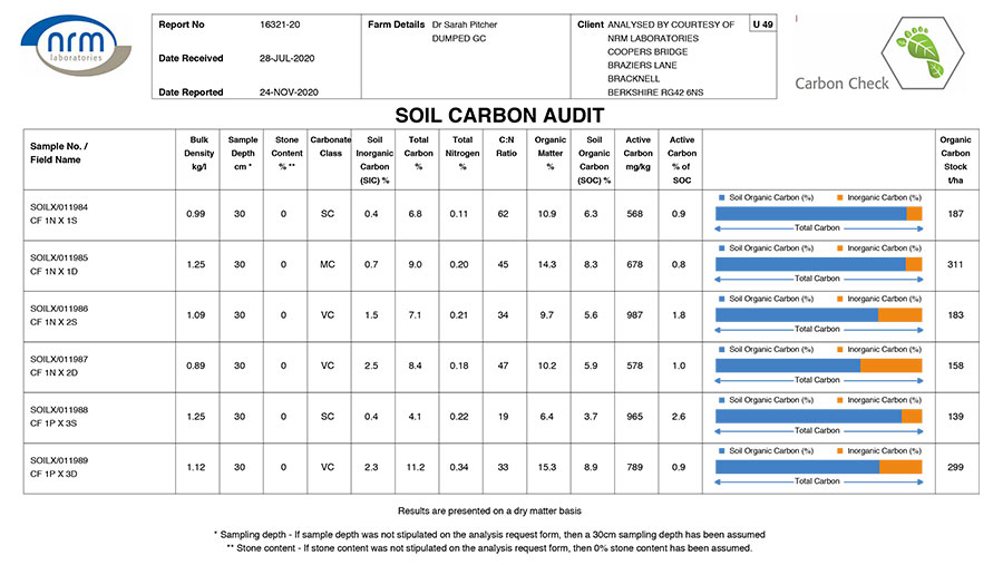 Spreadsheet titles Soil Carbon Audit