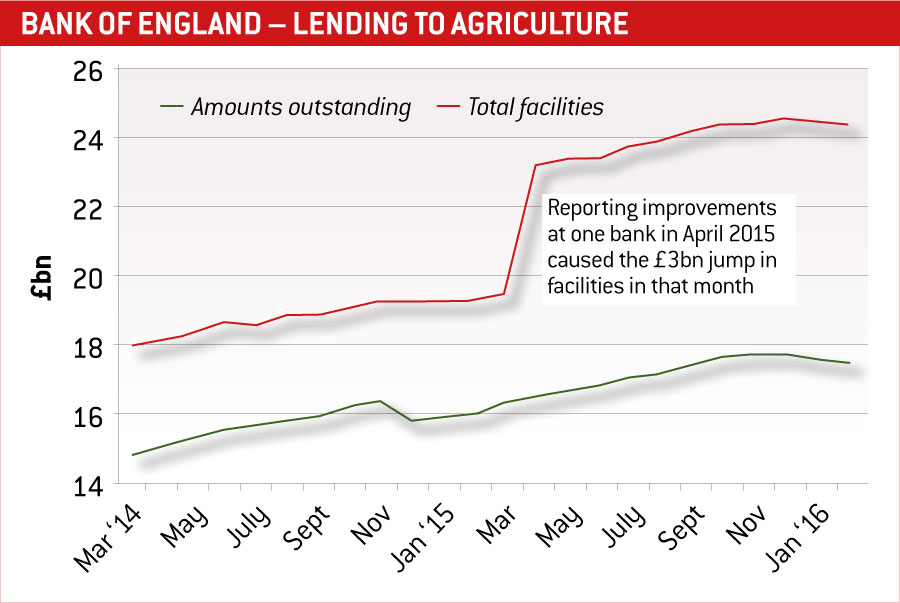 Line graph showing increase in Bank of England lending to agriculture