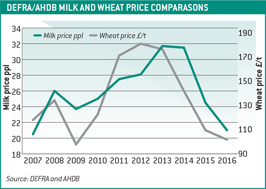 Milk and wheat line graph