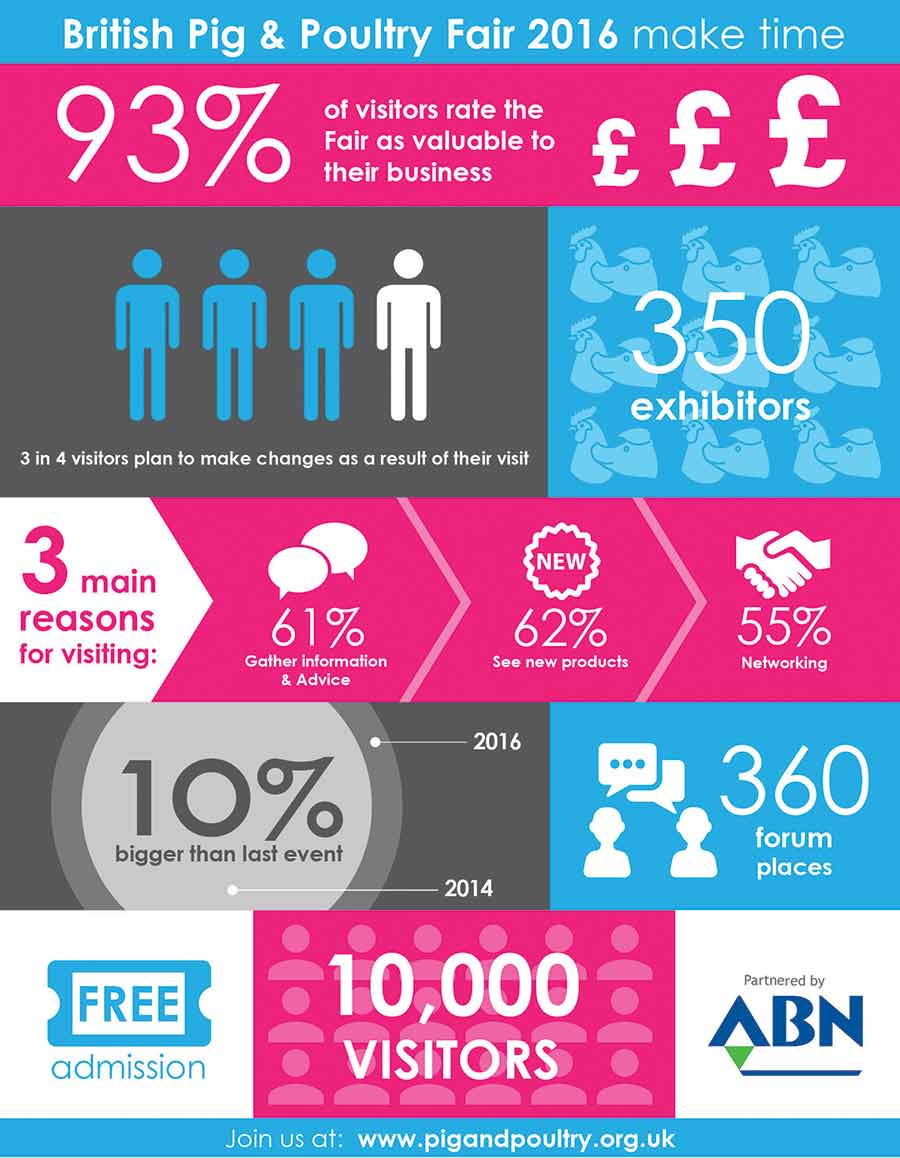 Pig and Poultry-Infographic