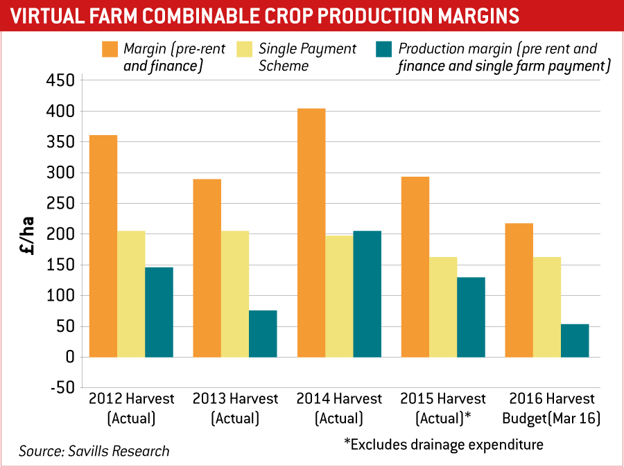 Bar chart showing Virtual Farm combinable crop protection margins