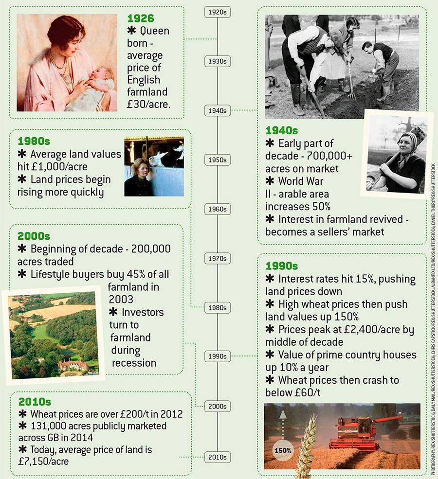 Land timeline