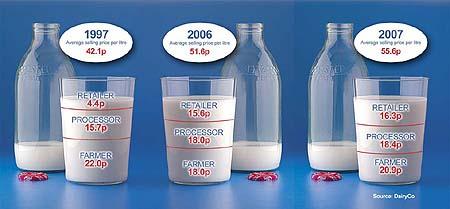 DairyCo milk prices