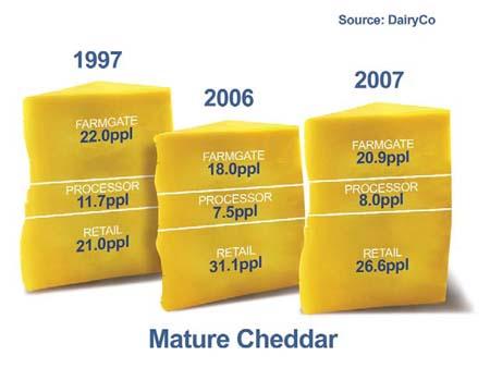 DairyCo mature cheddar margins