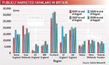 Marketed farmland