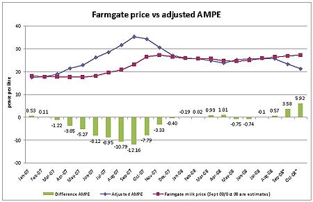 Milk price chart