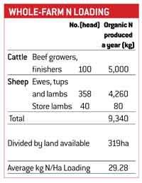 whole farm n limit mixed