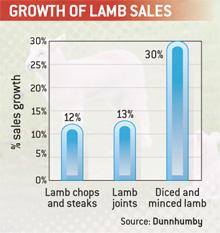 Salesgrowth-Food-Chain