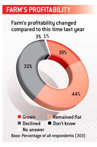 Survey-profitability