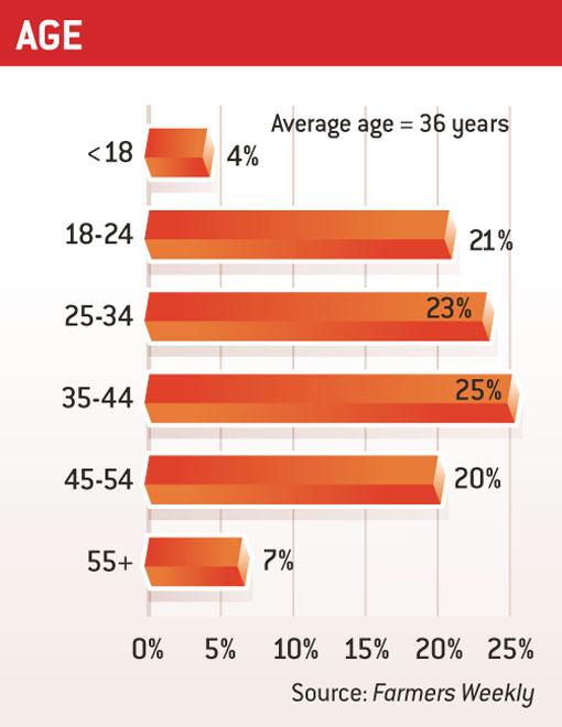Age Survey