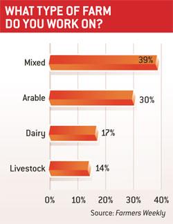 Farmtype survey