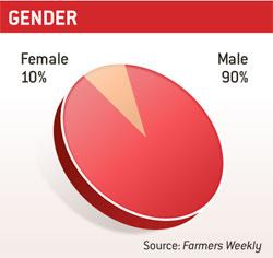 Gender pie