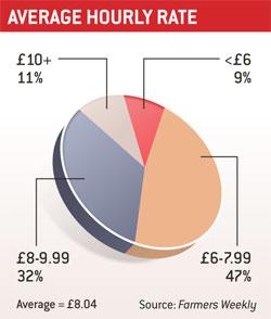Average hourly rate pie chart