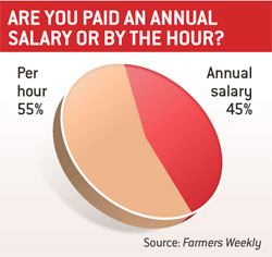 Paid by the hour pie chart