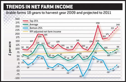 Net farm income chart