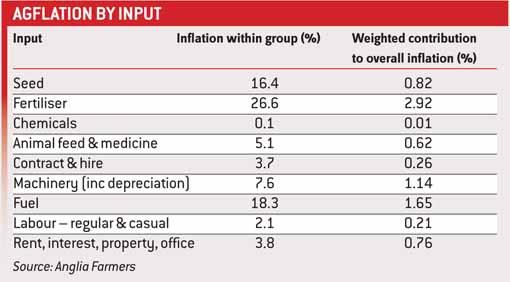 agflation table