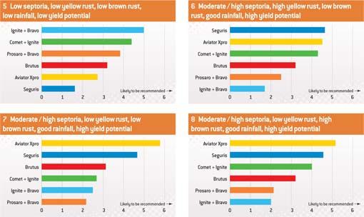fungicide graph 2
