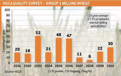 Milling wheat graph