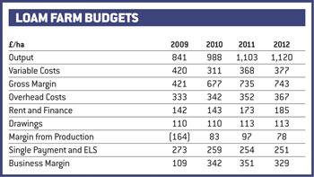 loam farm budgets chart