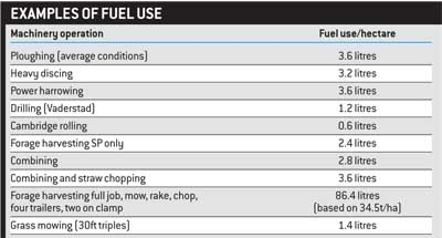 fuel use table