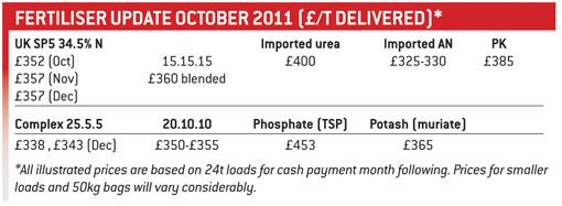 fertiliser update table
