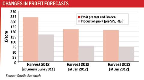 Virtual Farm Profit Forecast