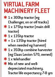 Virtual Farm Machinery Fleet