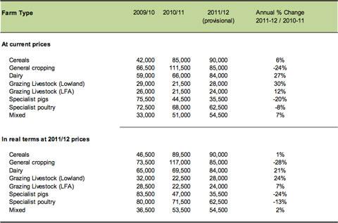 DEFRA Farm Income figures