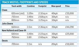 Track table