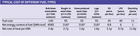 woodfuel-table