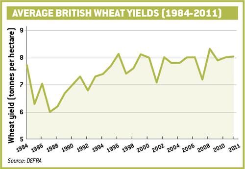 Average British Wheat Yields