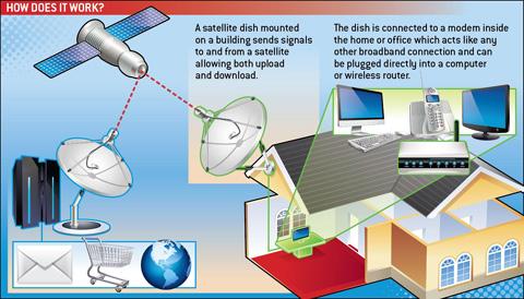 broadband satellite graphic