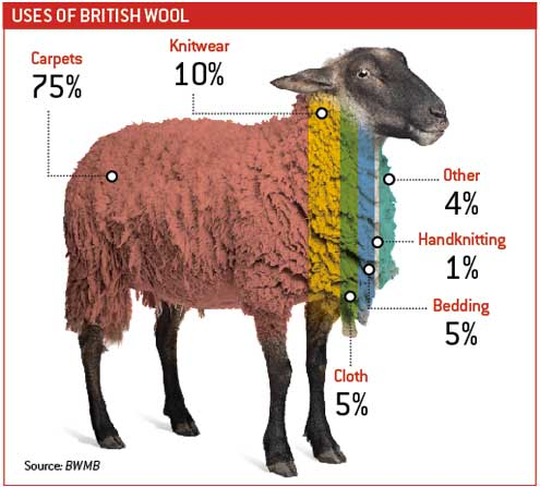 uses-of-wool