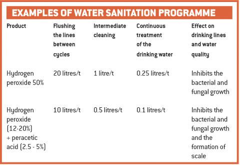 water sanitation table