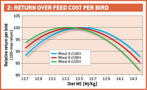 Return over feed cost per bird