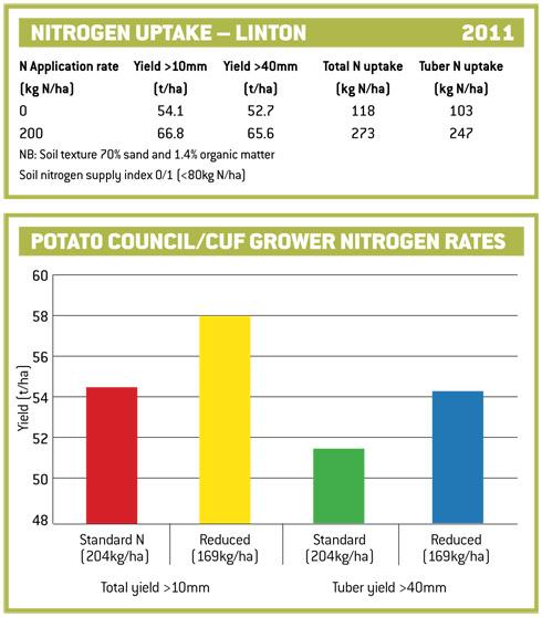 nitrogen-charts