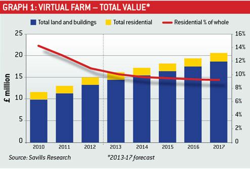 Virtual Farm graph1
