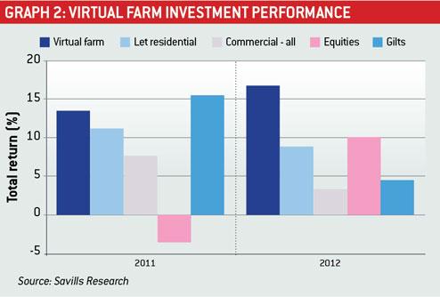 Virtual Farm graph 2