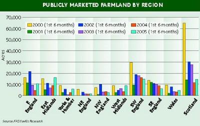 Land availability first half 2005