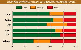 Crop performance poll 5 Aug