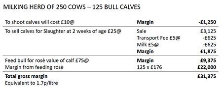 dairy farmer costings
