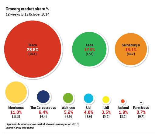 supermarkets-market-share